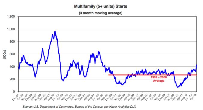 multifamilystarts(1)