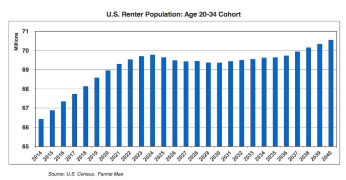renterpopulation(1)
